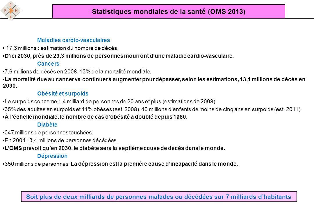 Statistiques mondiales de la santé (OMS 2013)