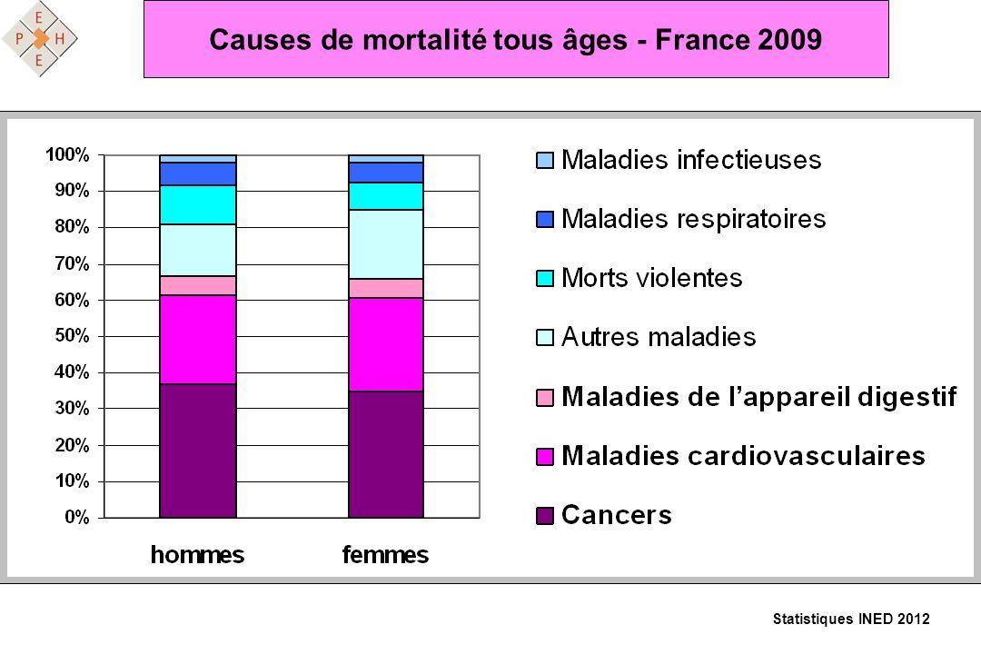 Causes de mortalité tous âges - France 2009