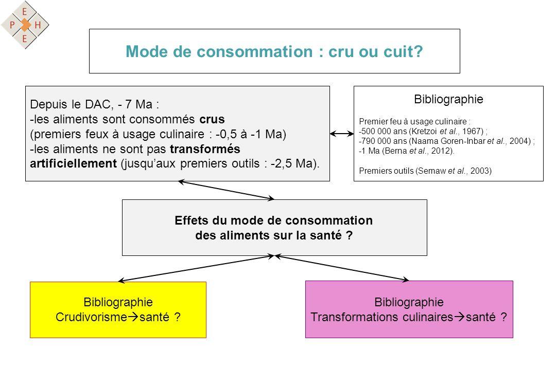 Mode de consommation : cru ou cuit