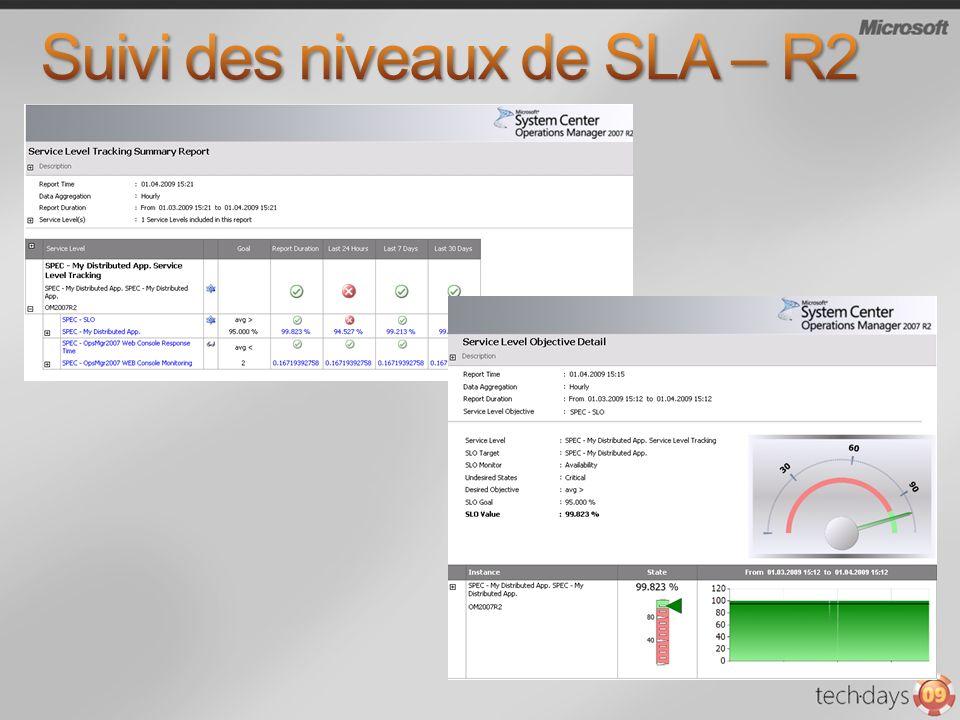 Suivi des niveaux de SLA – R2