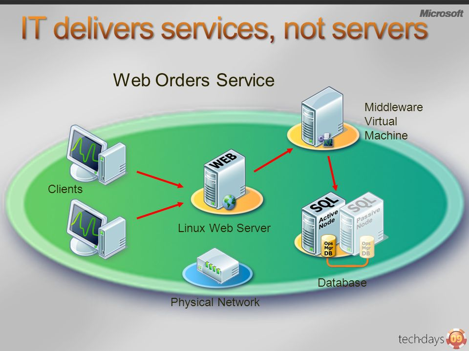 IT delivers services, not servers