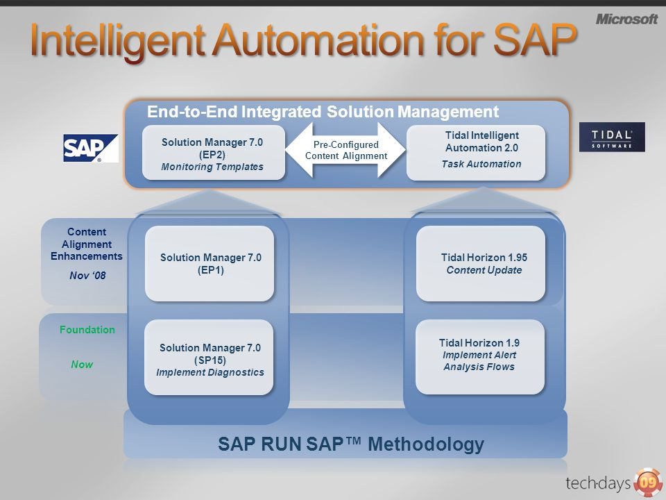 Intelligent Automation for SAP