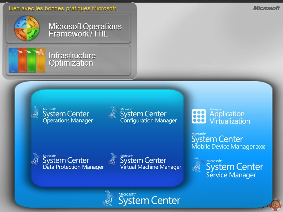Microsoft Operations Framework / ITIL