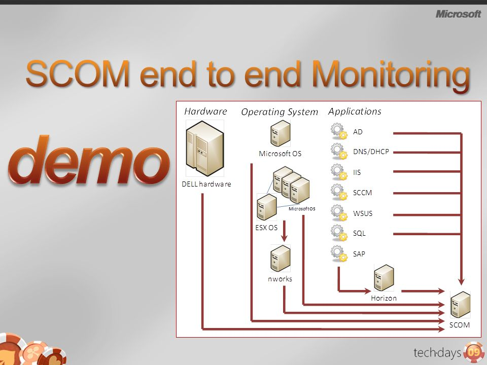 SCOM end to end Monitoring