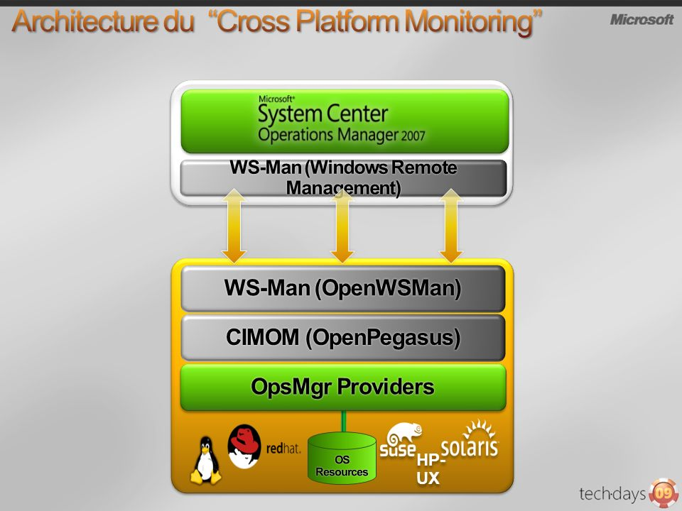 Architecture du Cross Platform Monitoring