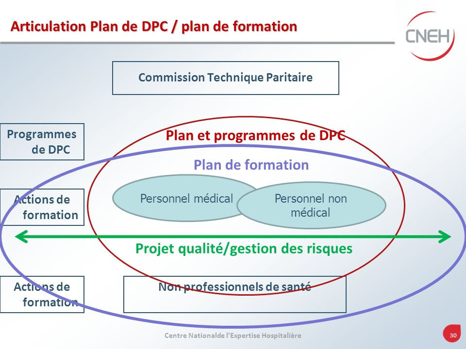 Articulation Plan de DPC / plan de formation