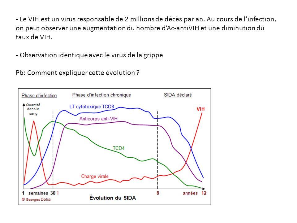 - Le VIH est un virus responsable de 2 millions de décès par an