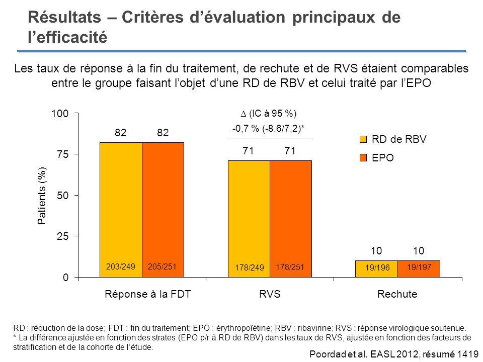 Résultats – Critères d'évaluation principaux de l'efficacité