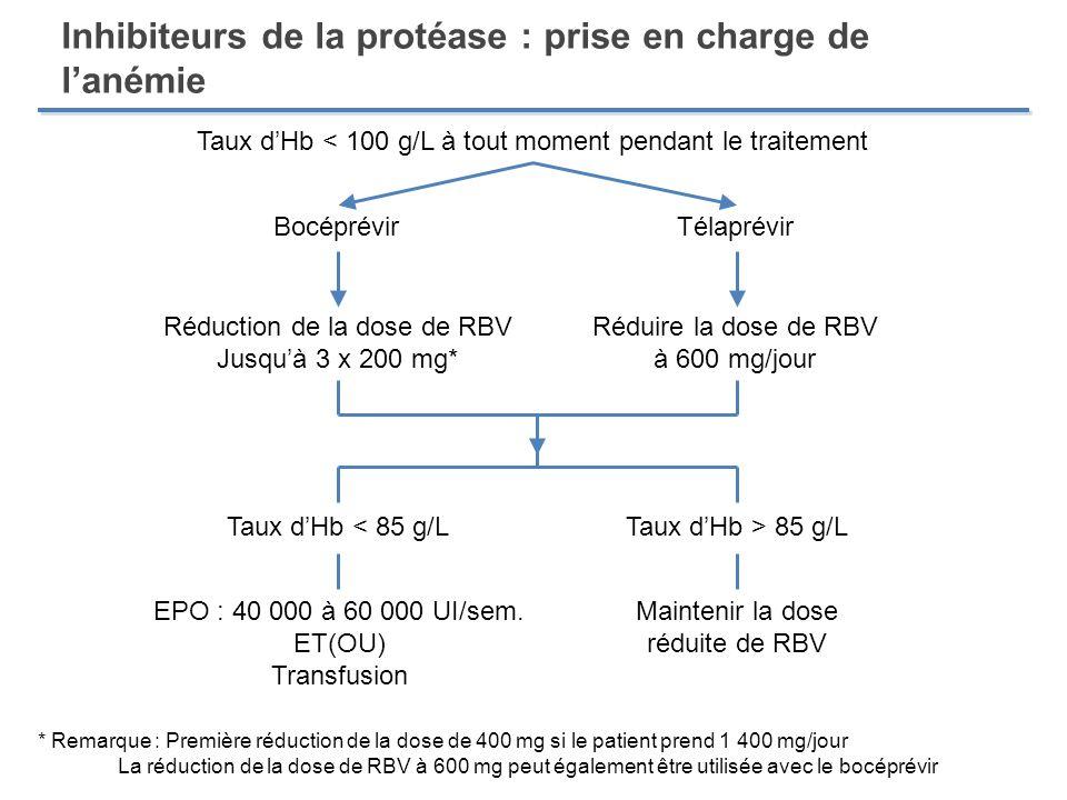 Inhibiteurs de la protéase : prise en charge de l'anémie