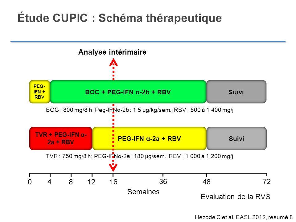 Étude CUPIC : Schéma thérapeutique