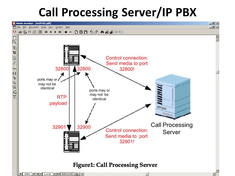 Call Processing Server/IP PBX