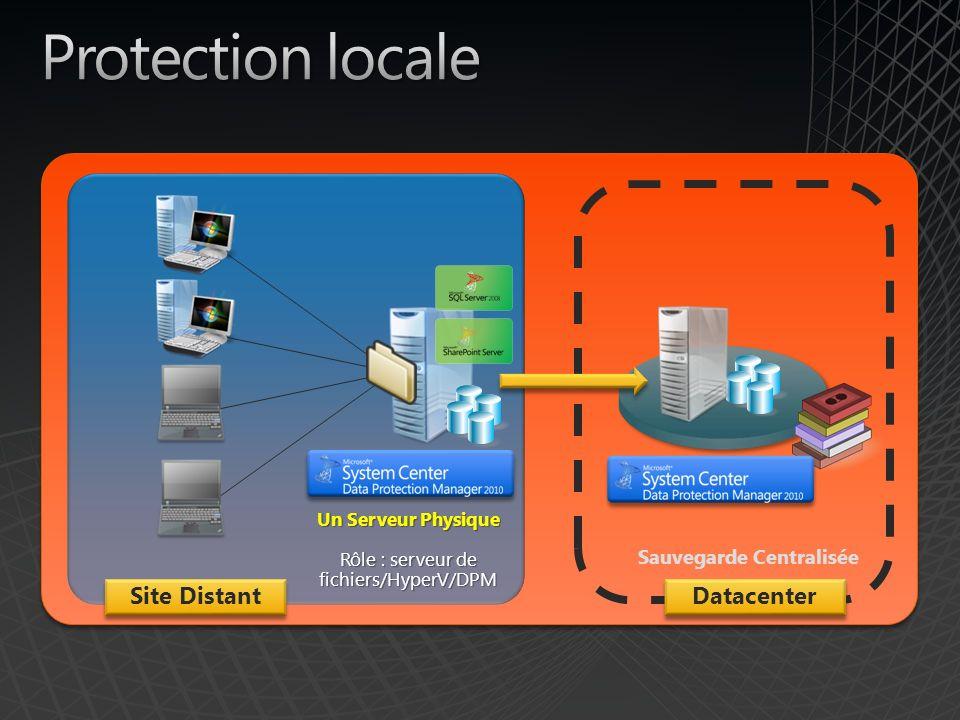 Rôle : serveur de fichiers/HyperV/DPM