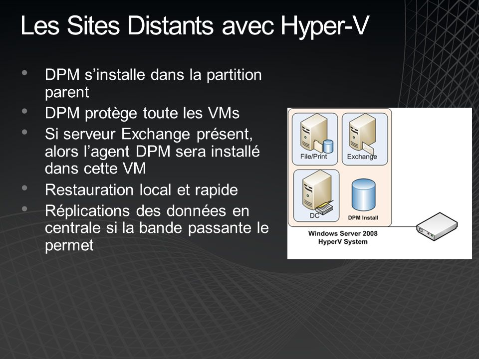 Les Sites Distants avec Hyper-V