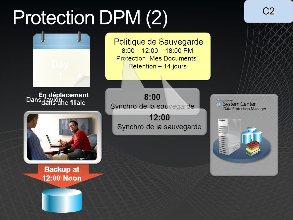 Protection DPM (2) C2 Day Day 2 1 Politique de Sauvegarde 8:00 12:00