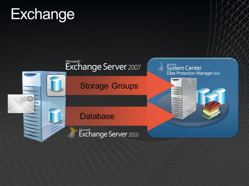 Exchange Storage Groups Database