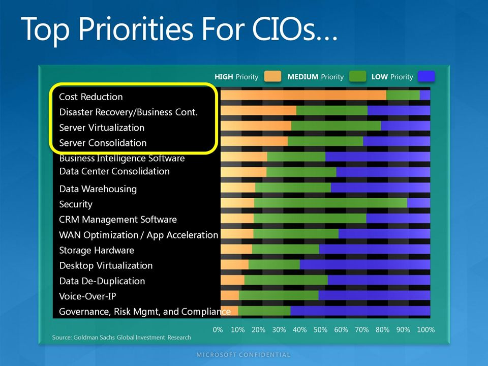 Top Priorities For CIOs…