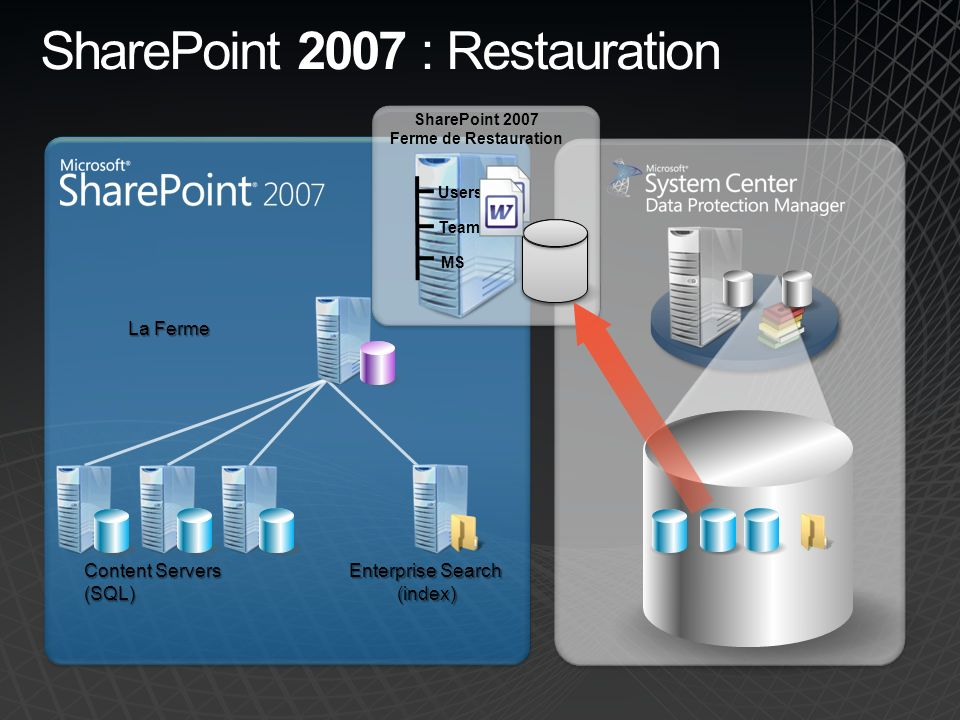 SharePoint 2007 : Restauration