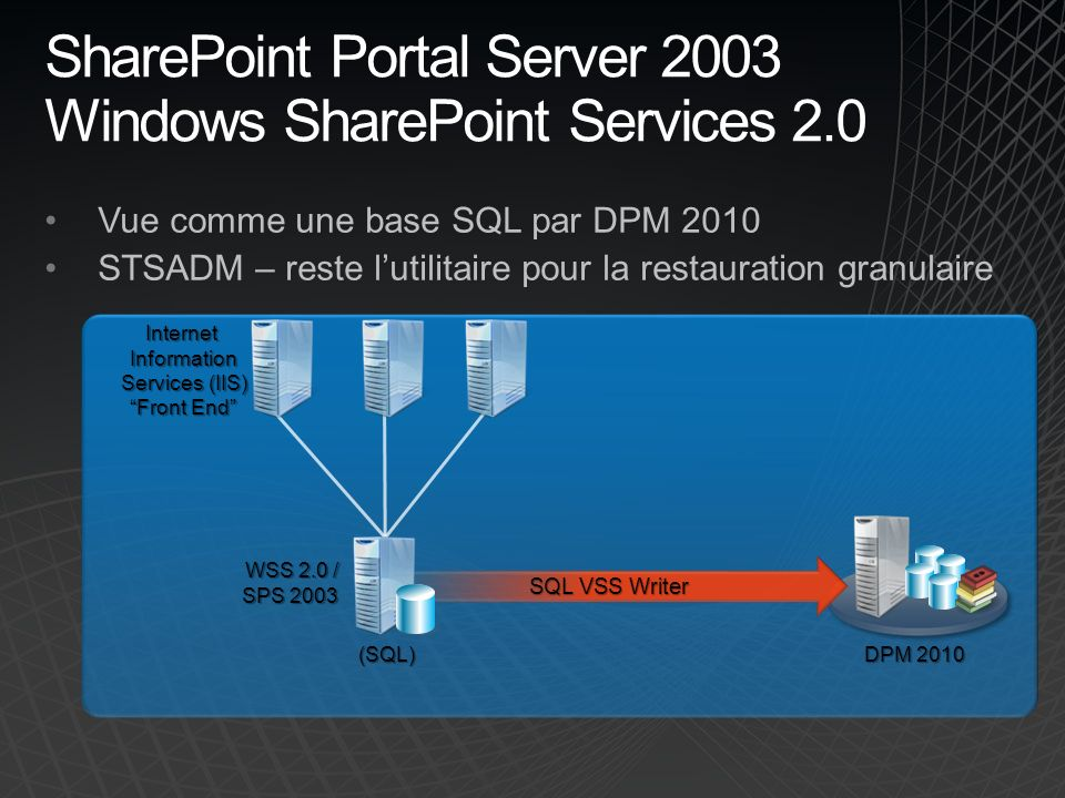 SharePoint Portal Server 2003 Windows SharePoint Services 2.0