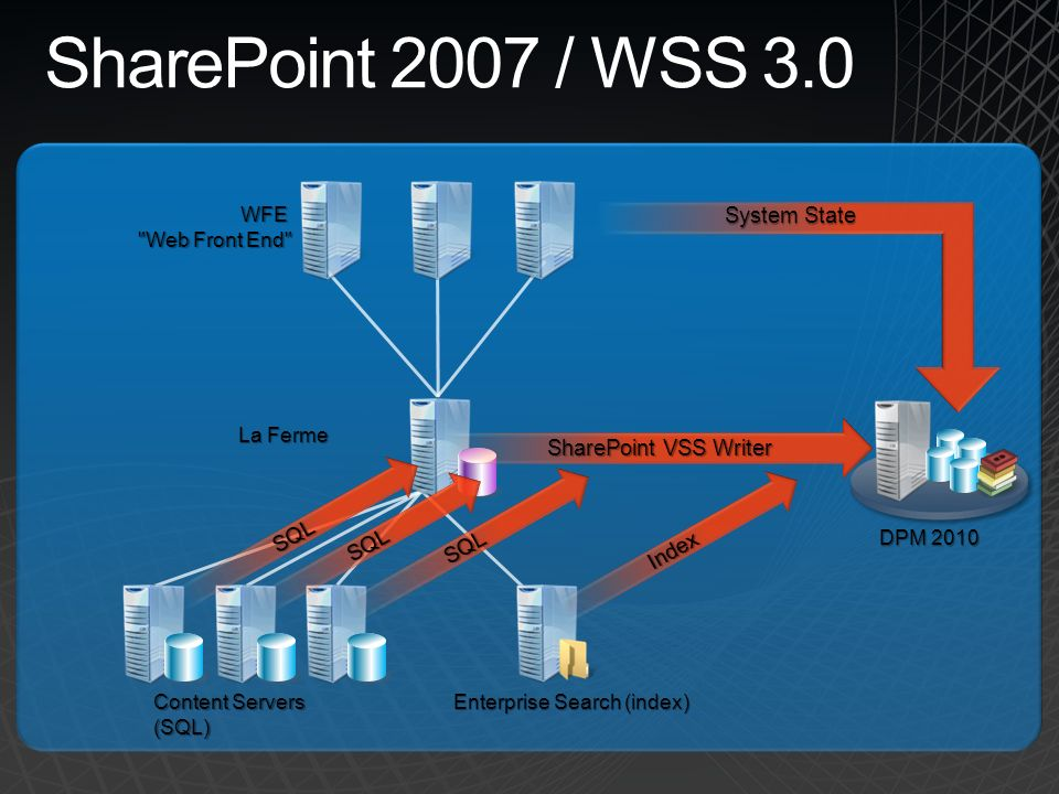 SharePoint 2007 / WSS 3.0 System State SharePoint VSS Writer SQL SQL