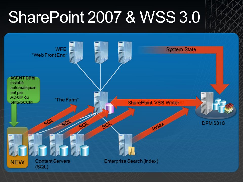 SharePoint 2007 & WSS 3.0 NEW System State SharePoint VSS Writer