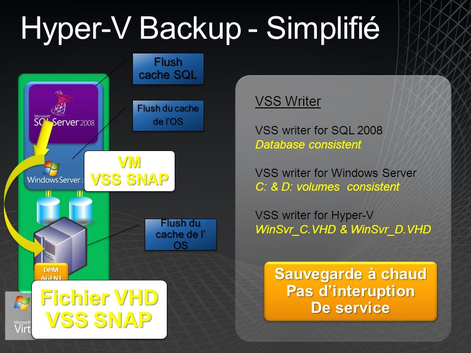 Hyper-V Backup - Simplifié