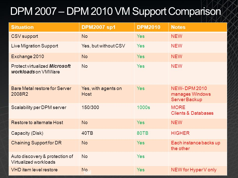 DPM 2007 – DPM 2010 VM Support Comparison