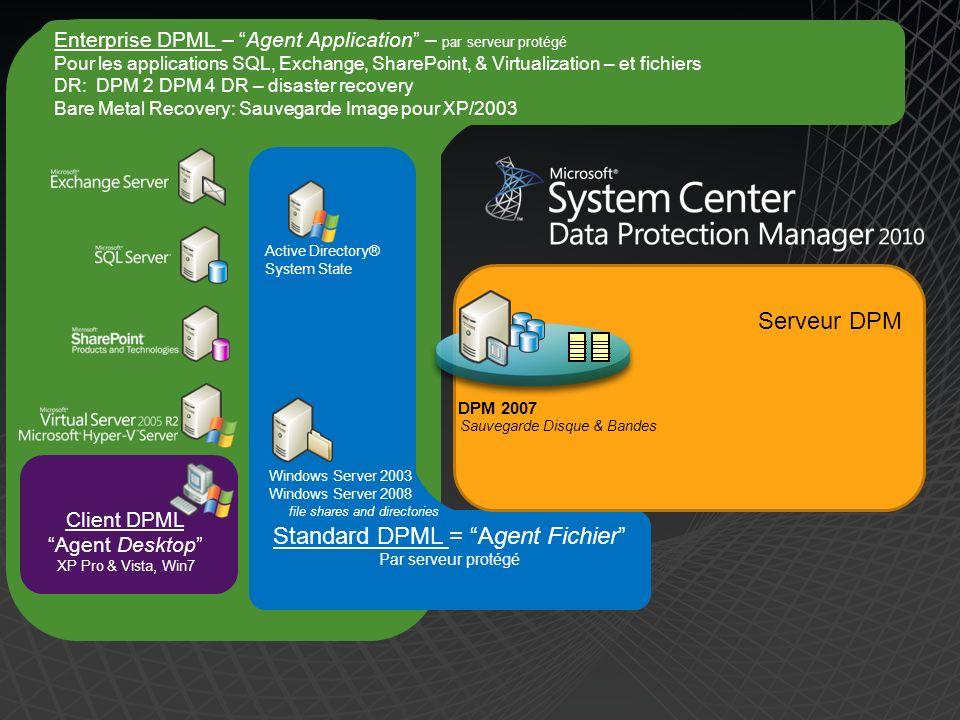 Standard DPML = Agent Fichier