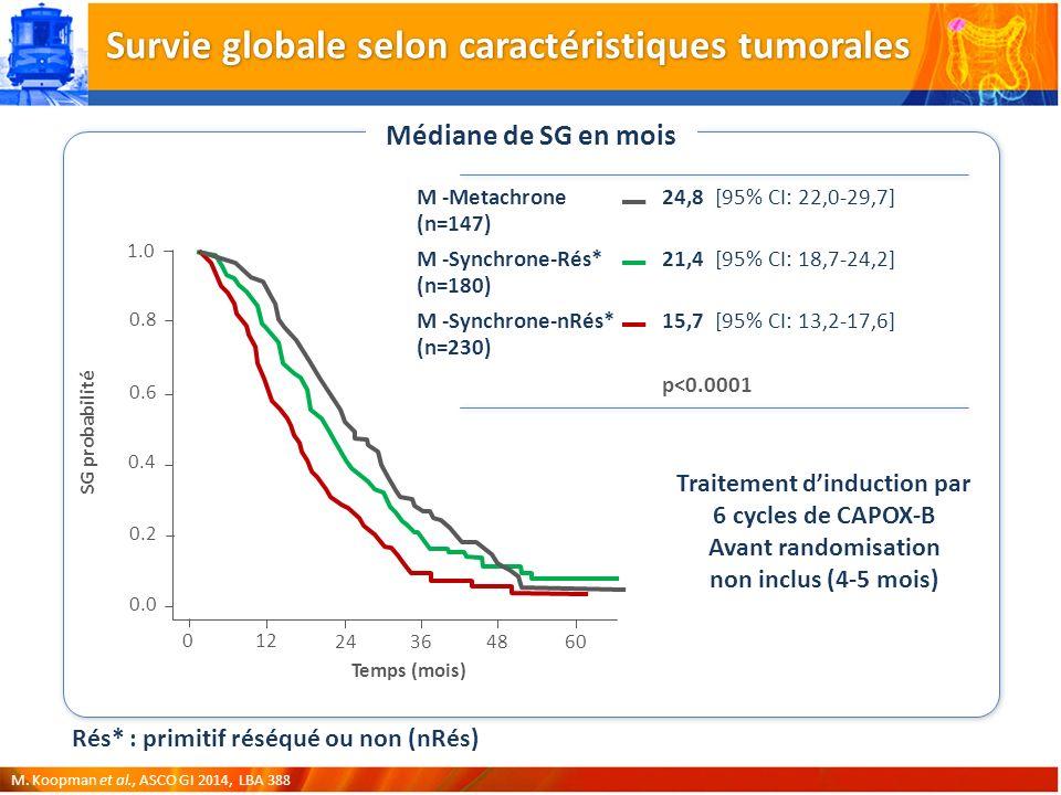 Survie globale selon caractéristiques tumorales