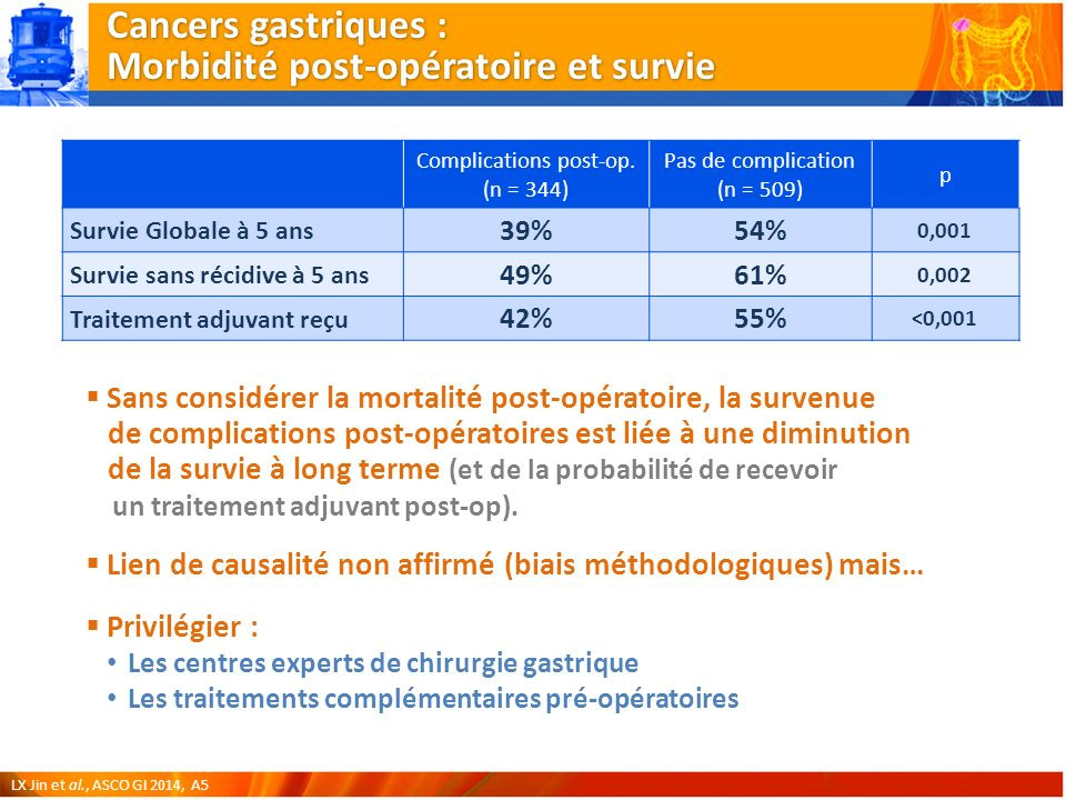 Cancers gastriques : Morbidité post-opératoire et survie