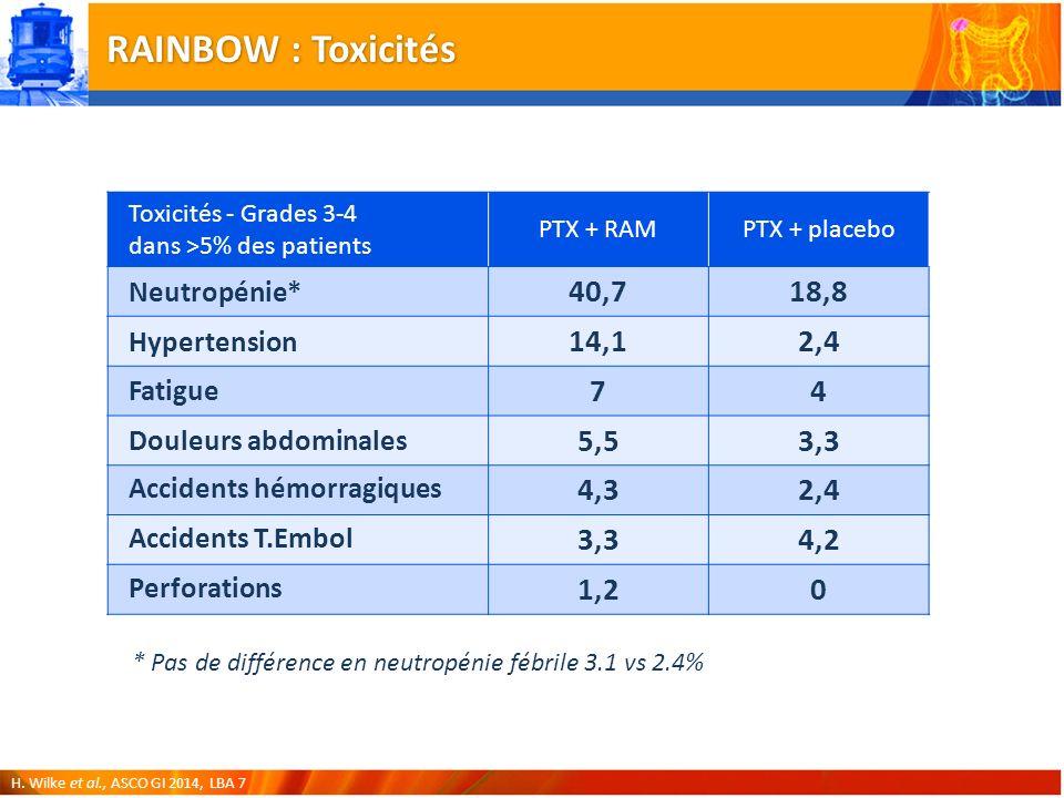RAINBOW : Toxicités Toxicités - Grades 3-4 dans >5% des patients. PTX + RAM. PTX + placebo. Neutropénie*