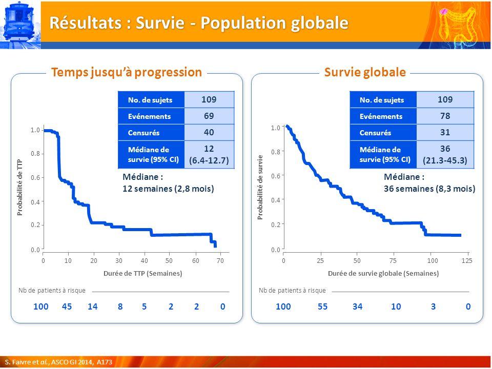 Résultats : Survie - Population globale