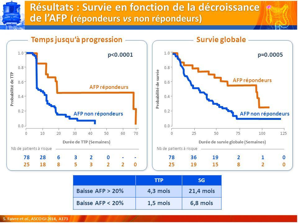 Résultats : Survie en fonction de la décroissance de l'AFP (répondeurs vs non répondeurs)