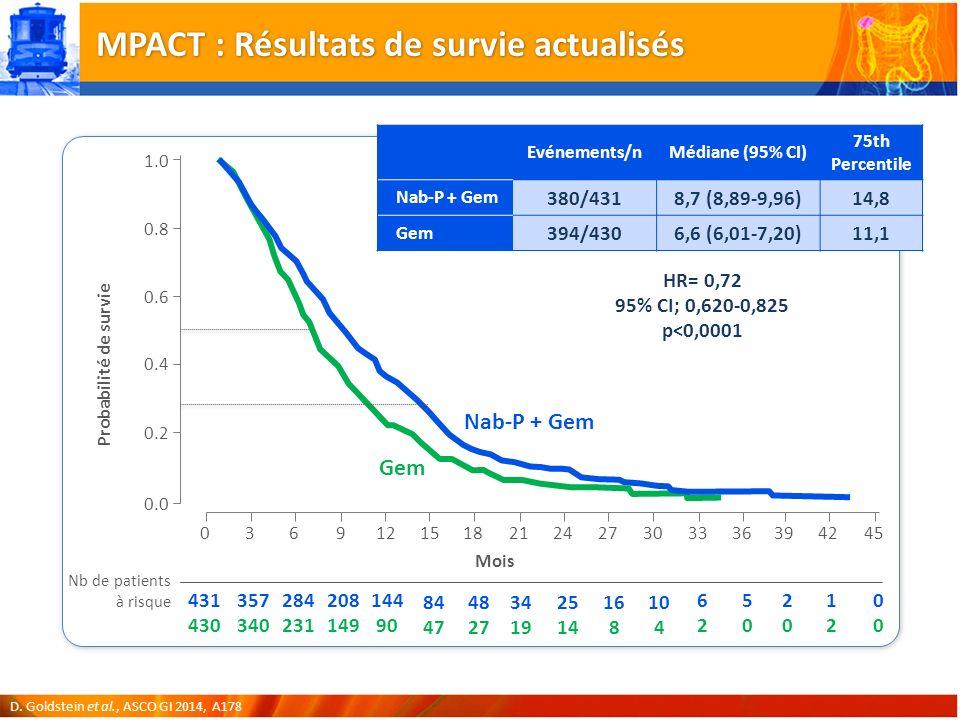 MPACT : Résultats de survie actualisés