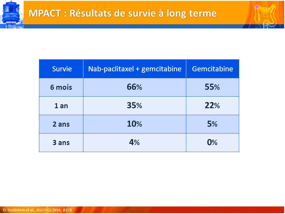MPACT : Résultats de survie à long terme