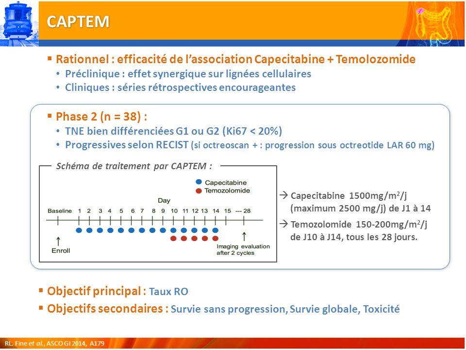 CAPTEM Rationnel : efficacité de l'association Capecitabine + Temolozomide. Préclinique : effet synergique sur lignées cellulaires.