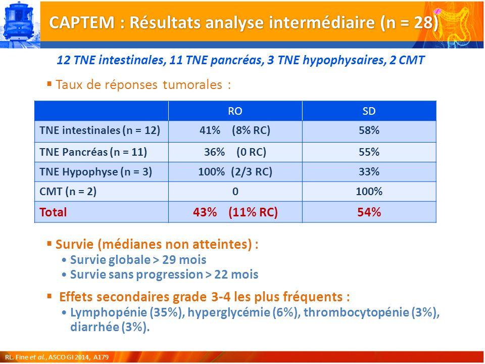 CAPTEM : Résultats analyse intermédiaire (n = 28)