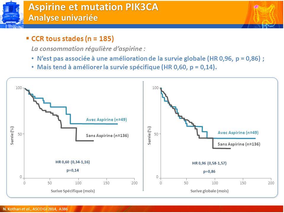 Aspirine et mutation PIK3CA Analyse univariée