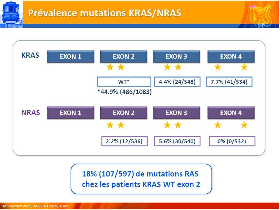 Prévalence mutations KRAS/NRAS