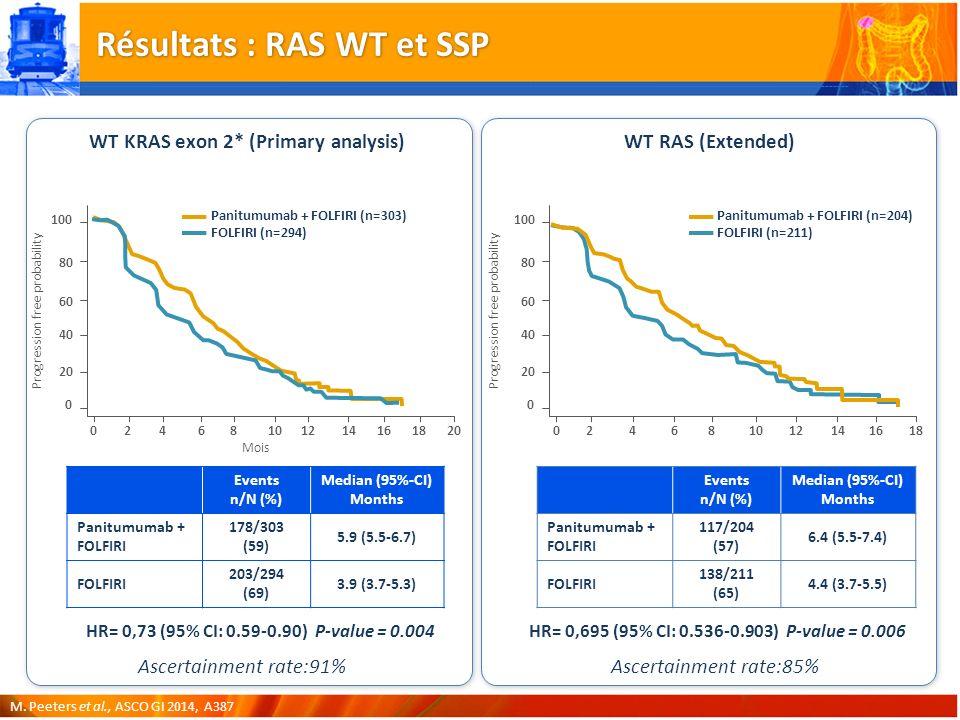 Résultats : RAS WT et SSP