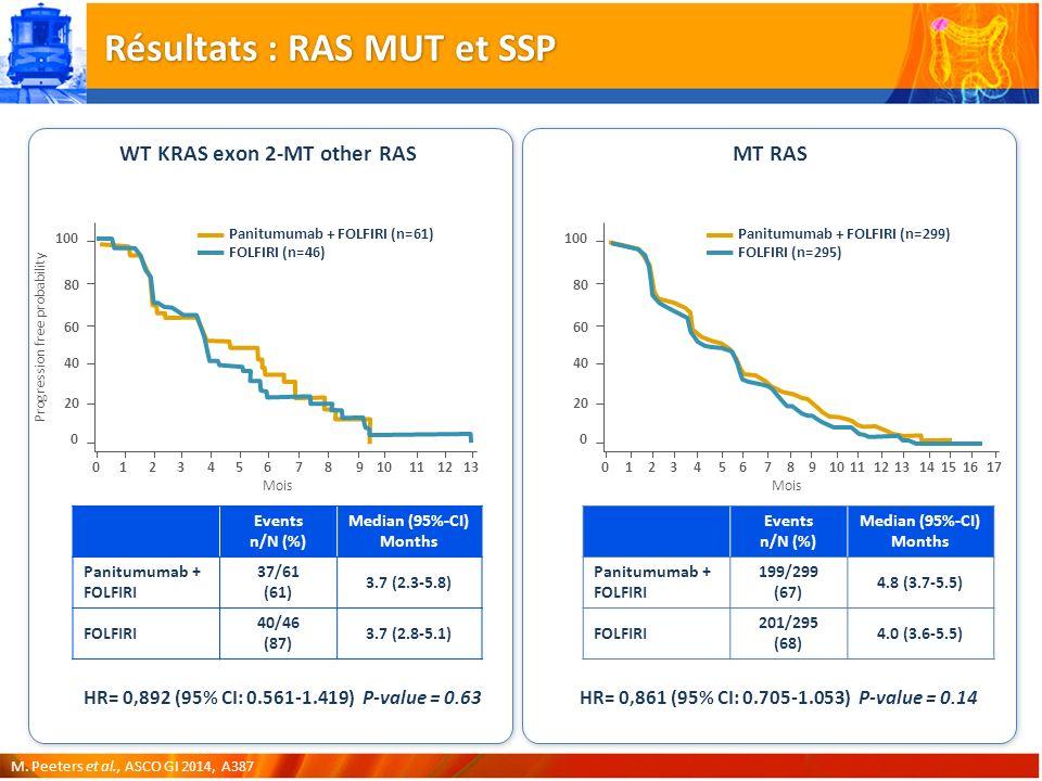 Résultats : RAS MUT et SSP
