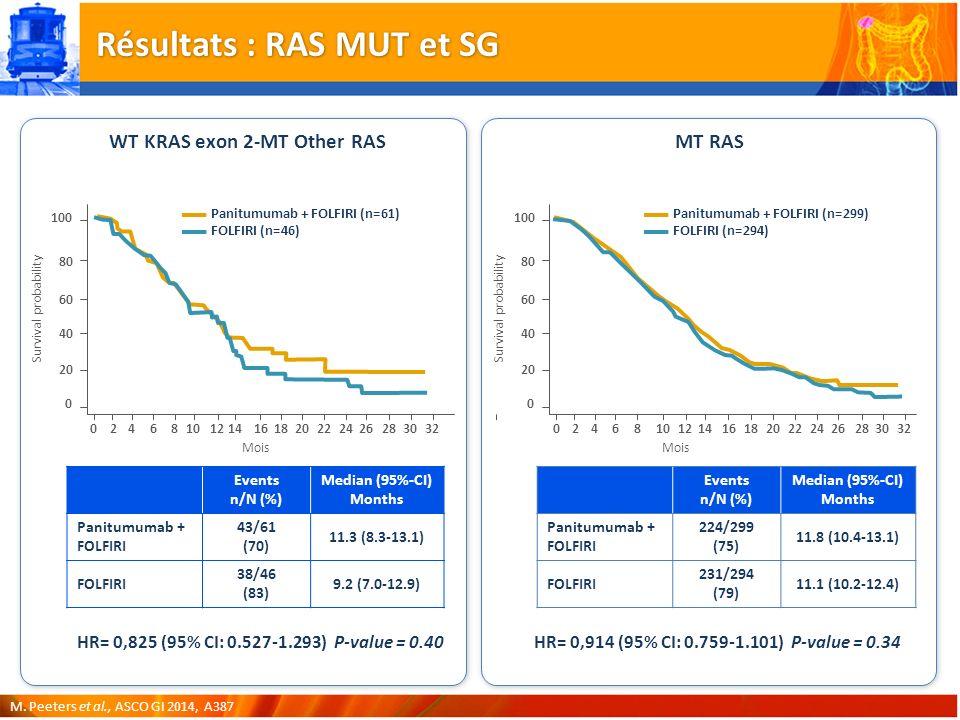 Résultats : RAS MUT et SG