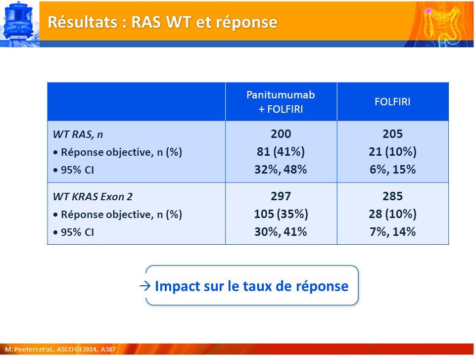 Résultats : RAS WT et réponse