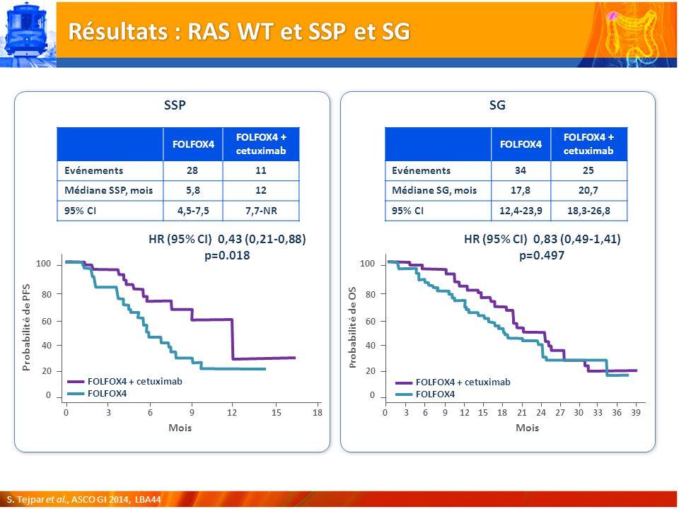 Résultats : RAS WT et SSP et SG
