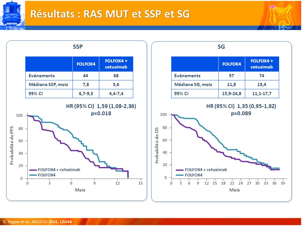 Résultats : RAS MUT et SSP et SG