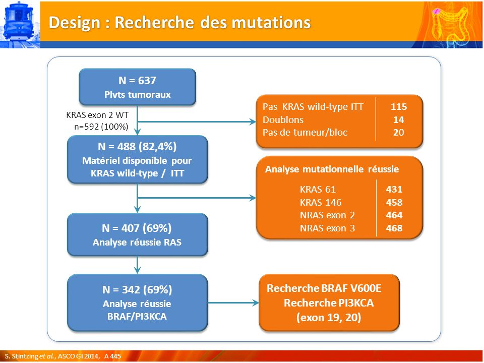 Design : Recherche des mutations