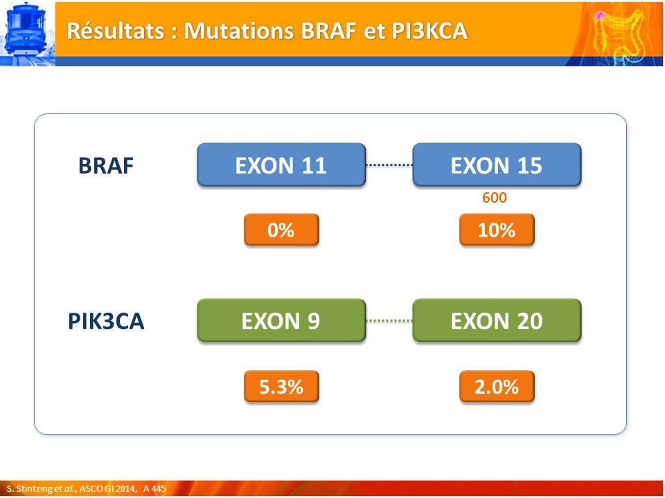 Résultats : Mutations BRAF et PI3KCA