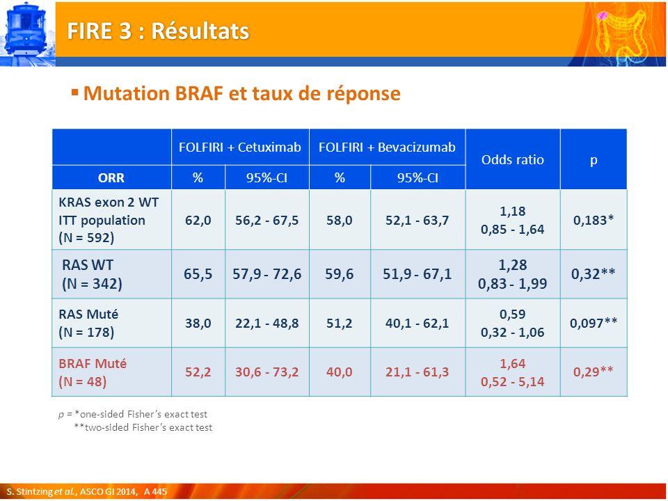 FIRE 3 : Résultats Mutation BRAF et taux de réponse RAS WT (N = 342)