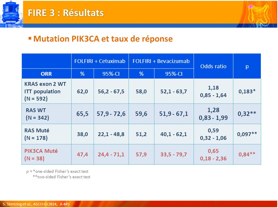 FIRE 3 : Résultats Mutation PIK3CA et taux de réponse 65,5 57,9 - 72,6
