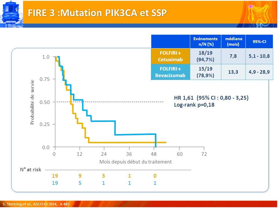FIRE 3 :Mutation PIK3CA et SSP