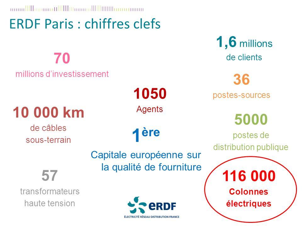1ère ERDF Paris : chiffres clefs 1,6 millions 70 36 1050 10 000 km